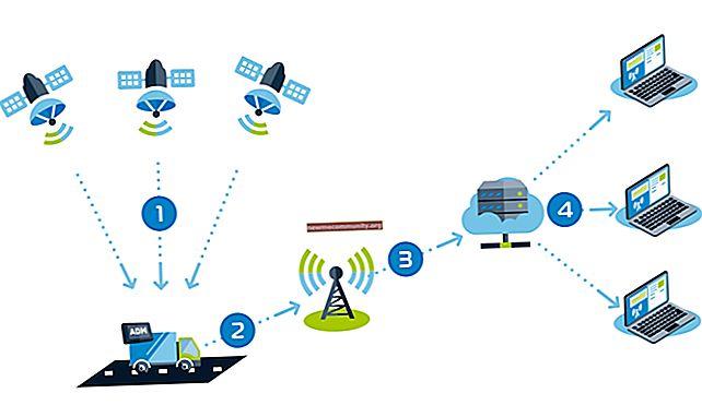 Apa itu GLONASS di smartphone dan bagaimana cara kerjanya?